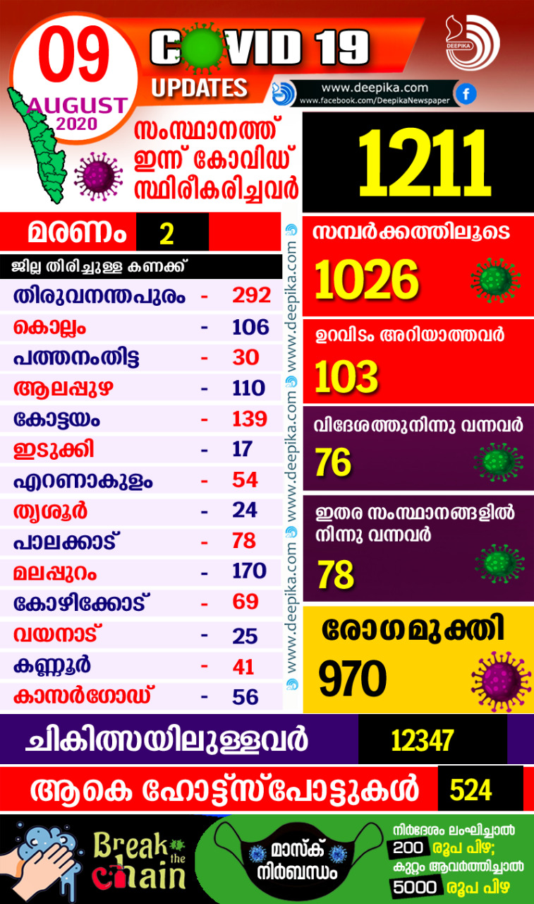 Covid19 Kerala Status on 9th August 2020