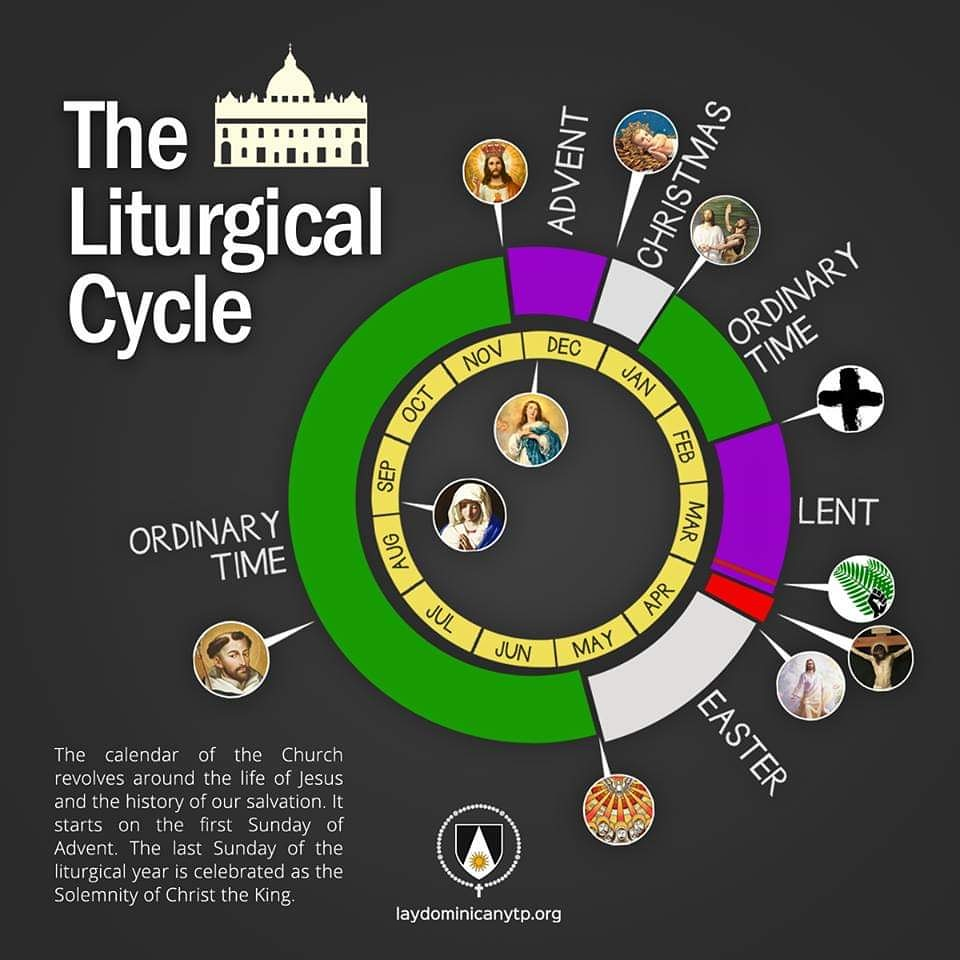 The Liturgical Cycle in the Roman Catholic Church